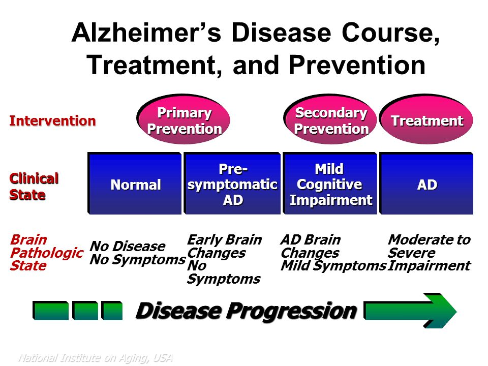 symptoms causes and treatment of alzheimers disease If you're worried about alzheimer's disease  treatment and a cure for dementia by providing an overview of the causes, symptoms and treatments.