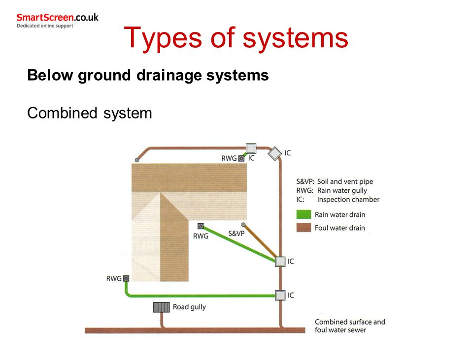 Unit 209 drainage systems ppt video online download for Surface drainage system