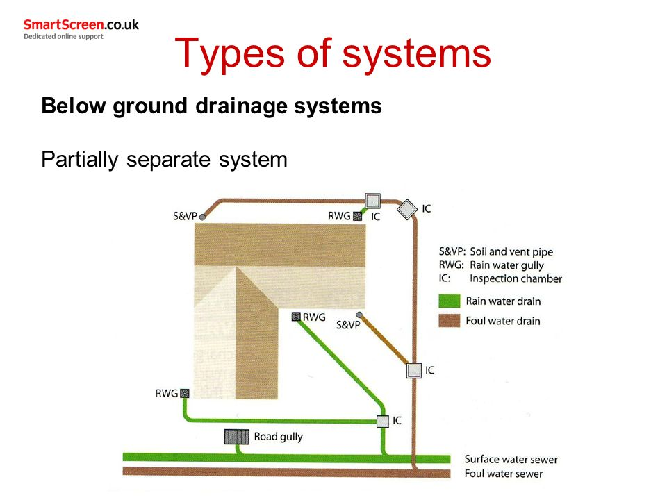 Unit 209 drainage systems ppt video online download for Types of drainage