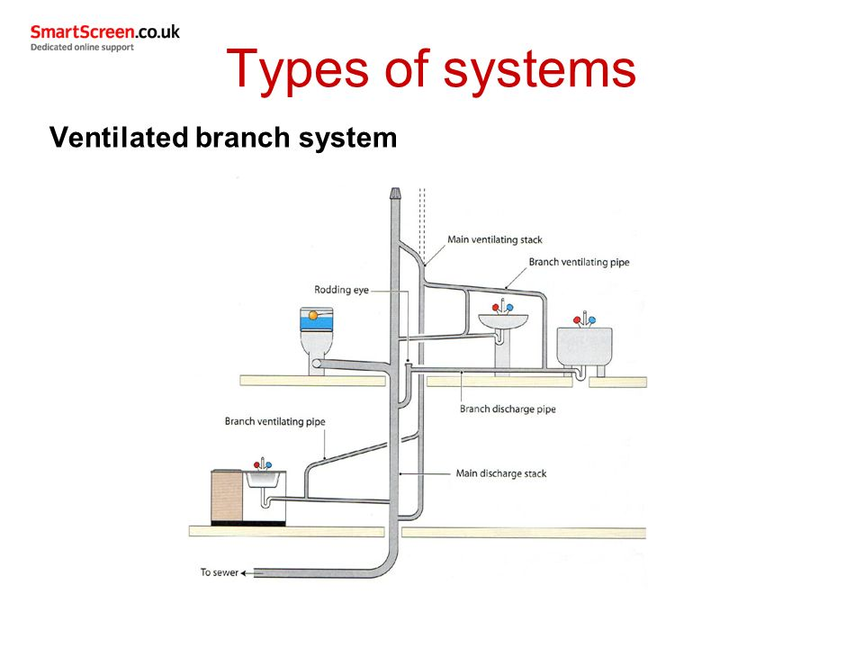 Unit 209 drainage systems ppt video online download for Types of drainage system in building