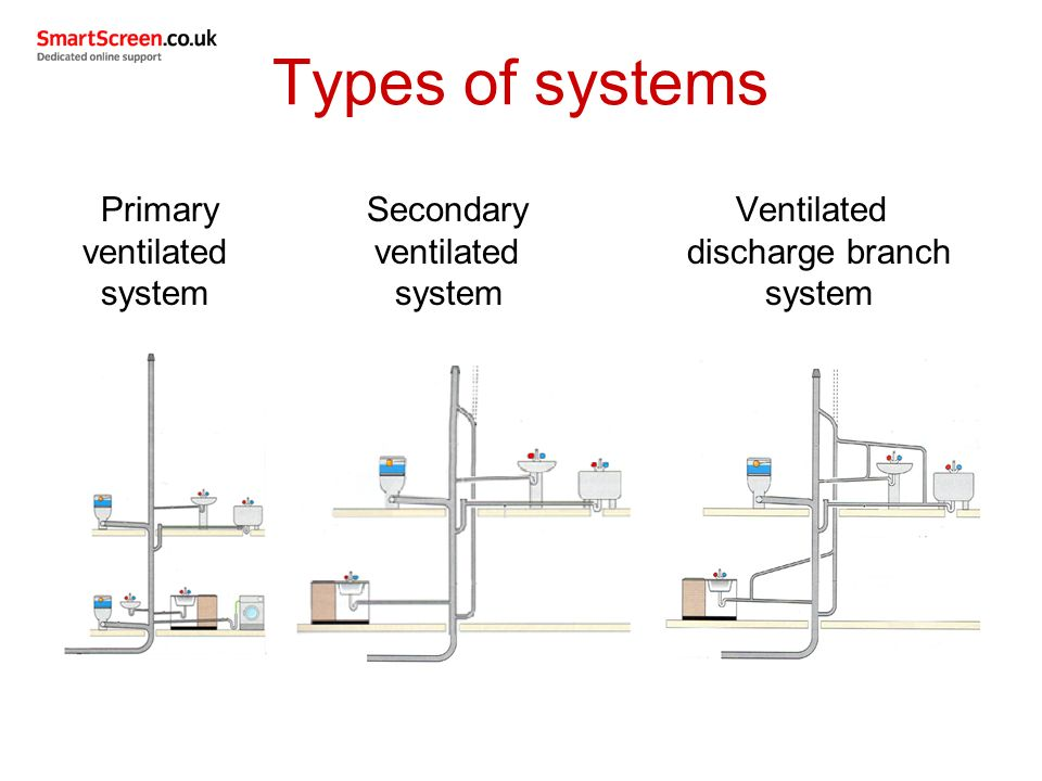 Types Of Ventilation Systems : Unit drainage systems ppt video online download