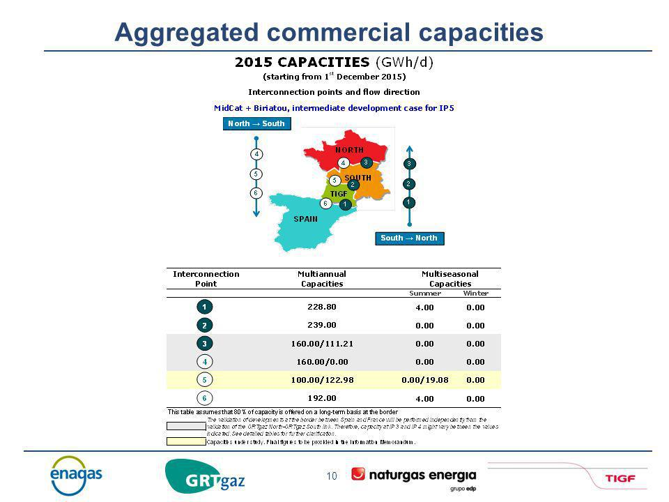 Aggregated commercial capacities