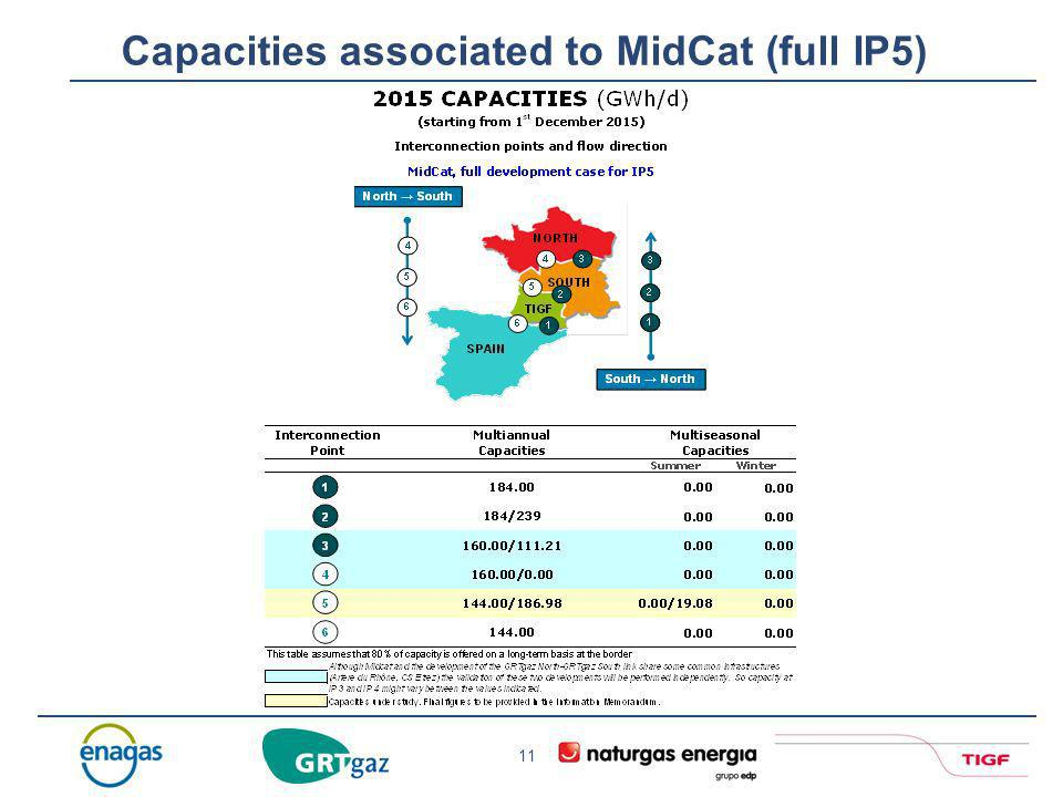 Capacities associated to MidCat (full IP5)