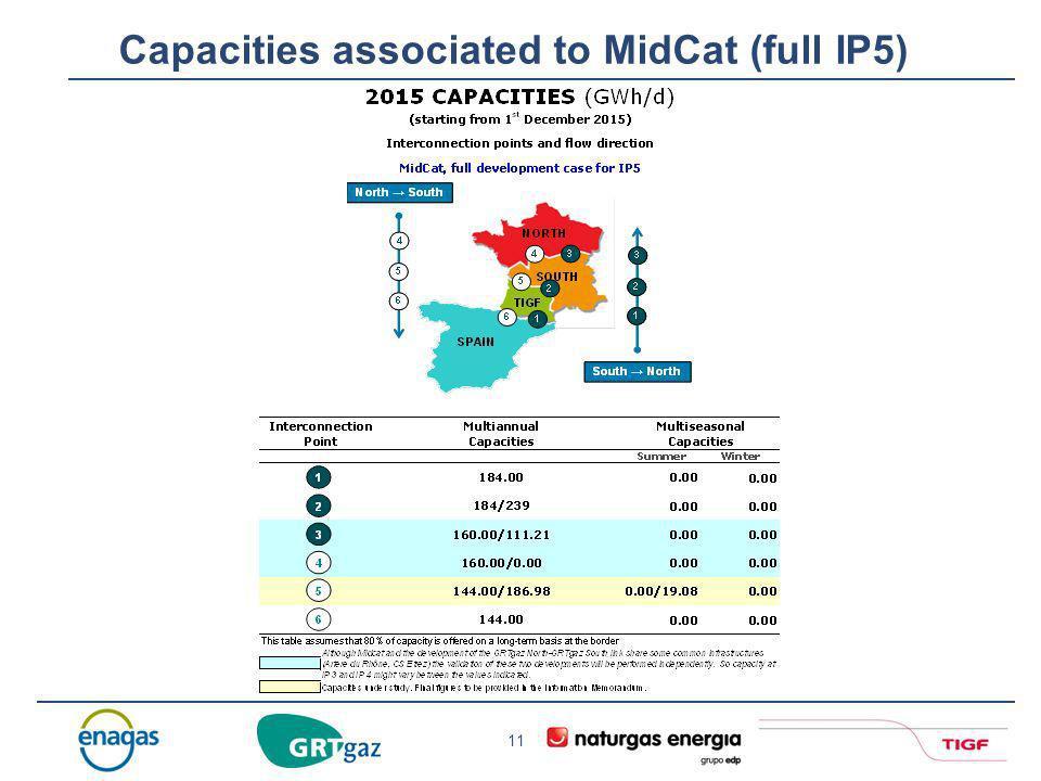 Capacities associated to MidCat (full IP5)