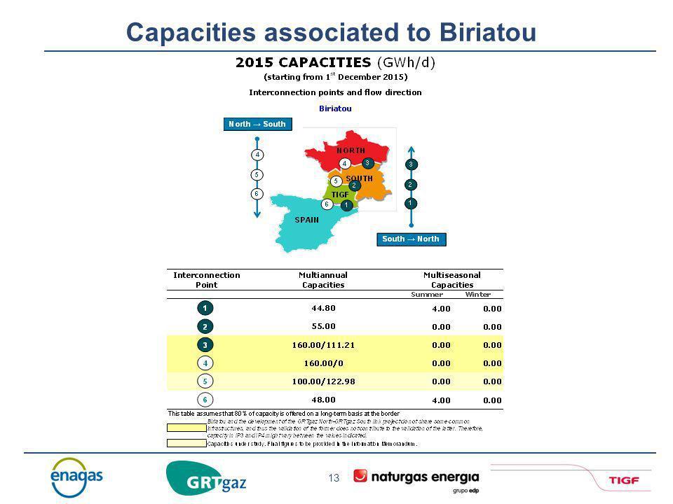 Capacities associated to Biriatou