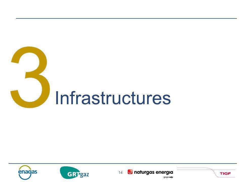 3 Infrastructures