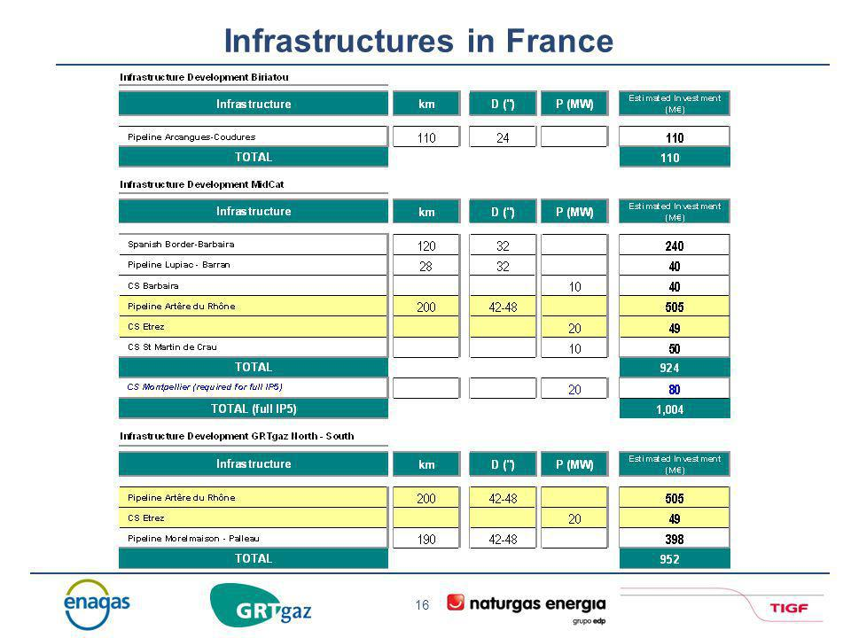 Infrastructures in France