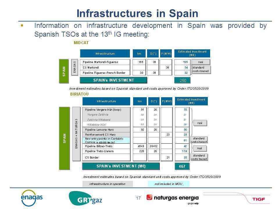 Infrastructures in Spain