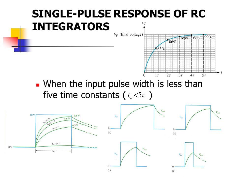 SINGLE-PULSE RESPONSE OF RC INTEGRATORS