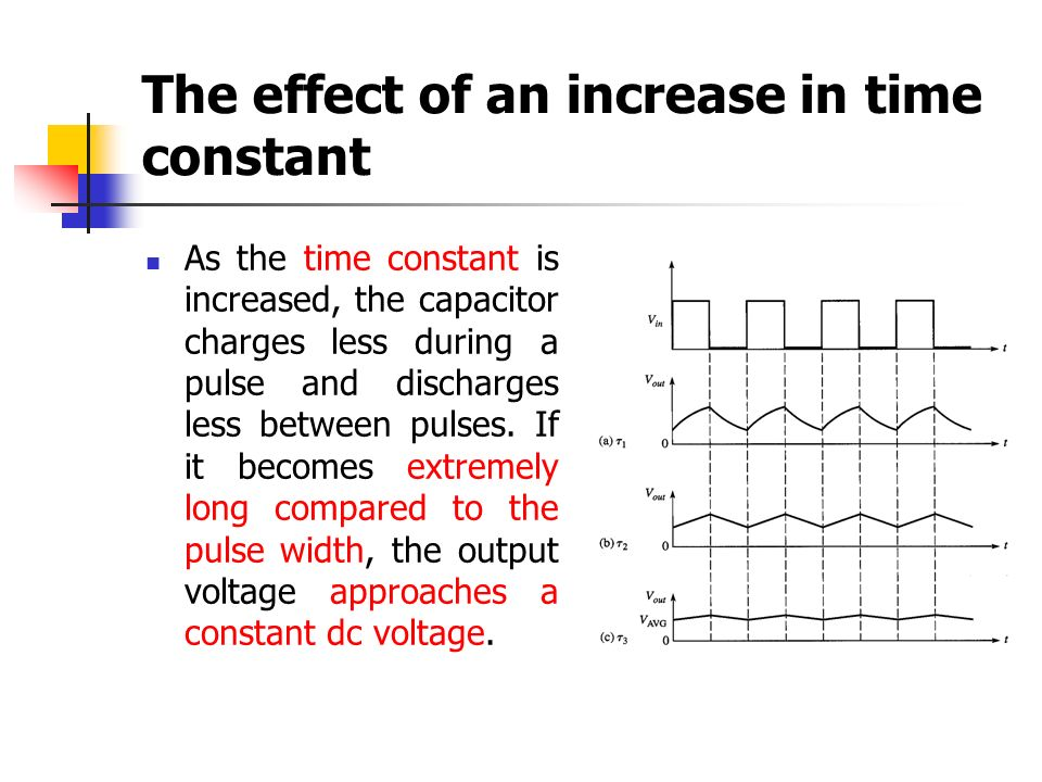 The effect of an increase in time constant