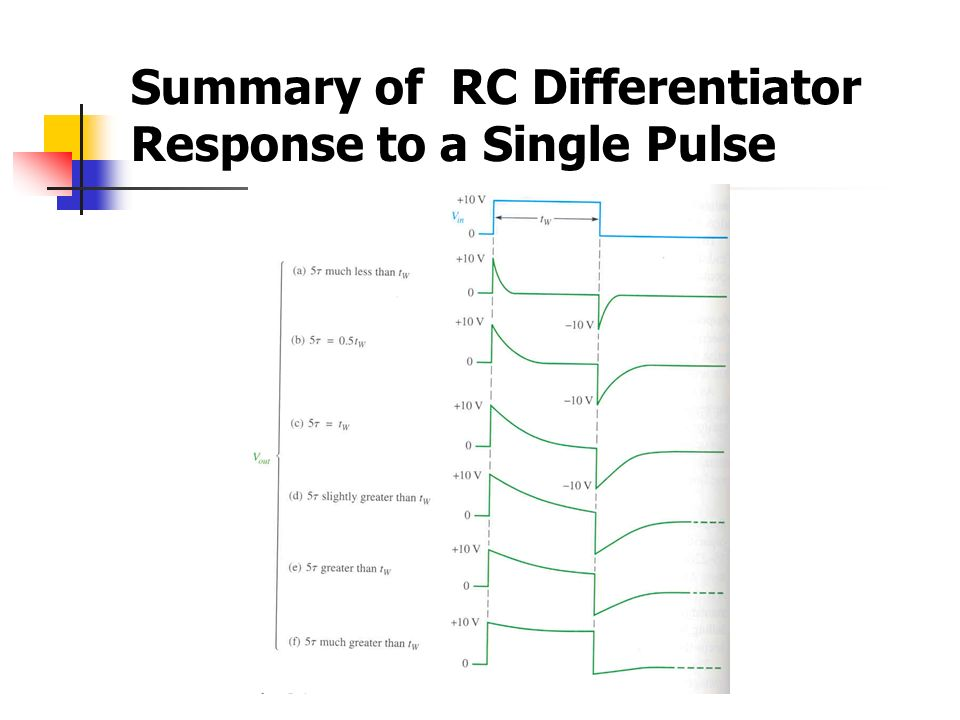 Summary of RC Differentiator Response to a Single Pulse