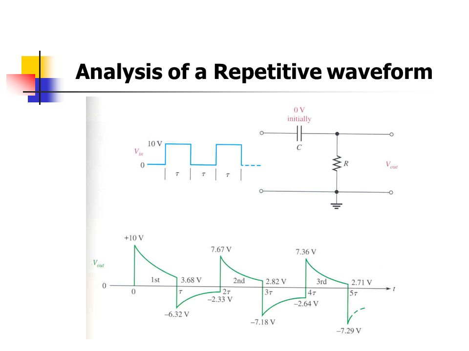 Analysis of a Repetitive waveform