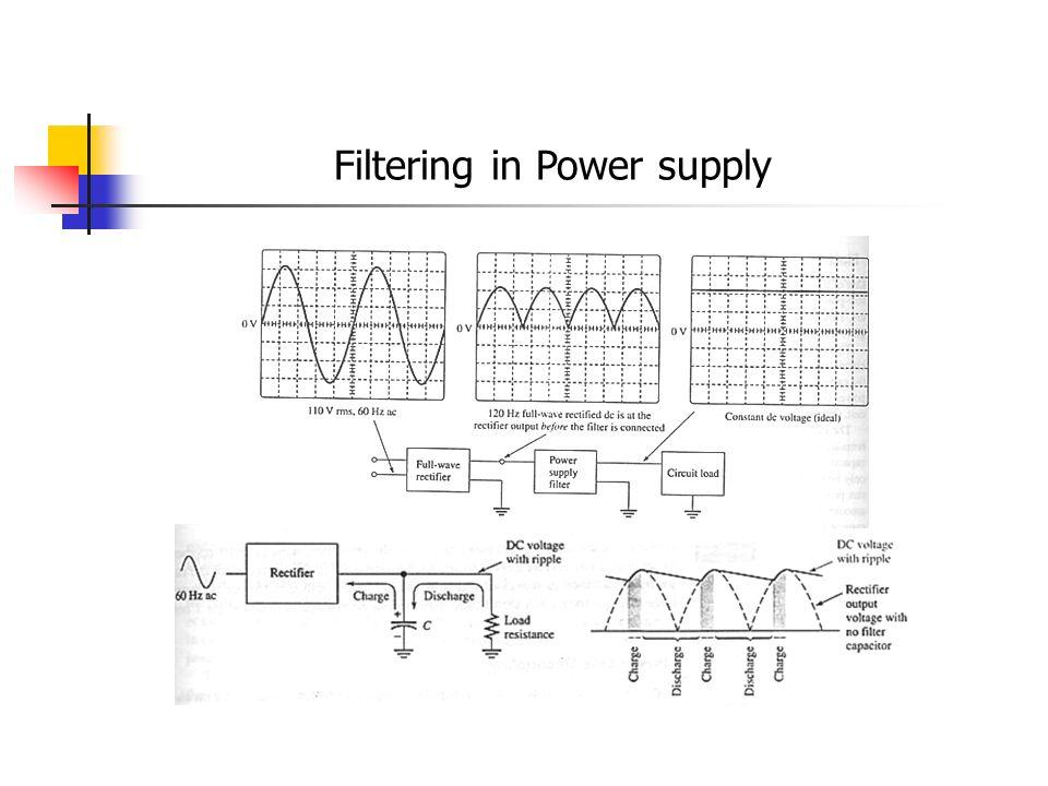 Filtering in Power supply