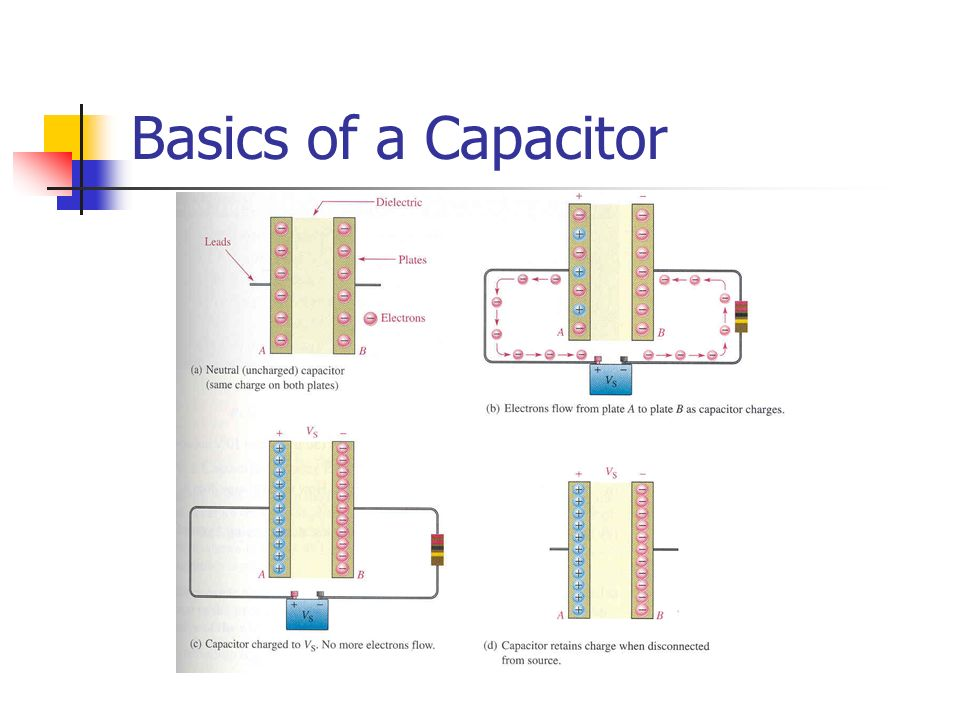 Basics of a Capacitor