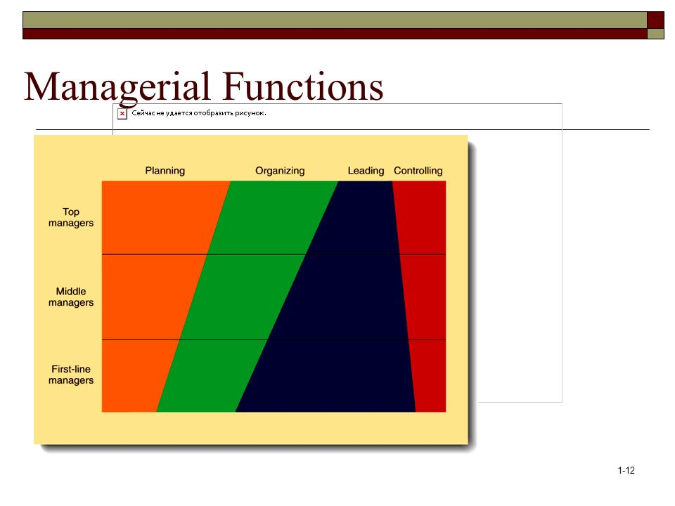 Managerial Functions