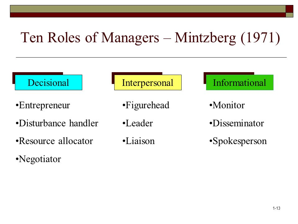 Ten Roles of Managers – Mintzberg (1971)