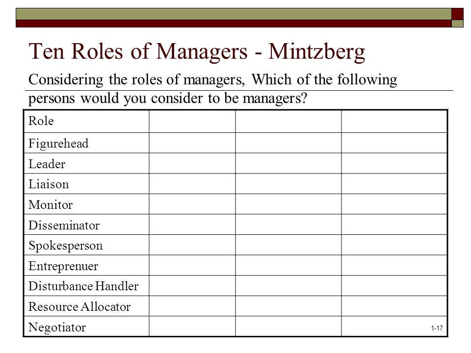 Ten Roles of Managers - Mintzberg