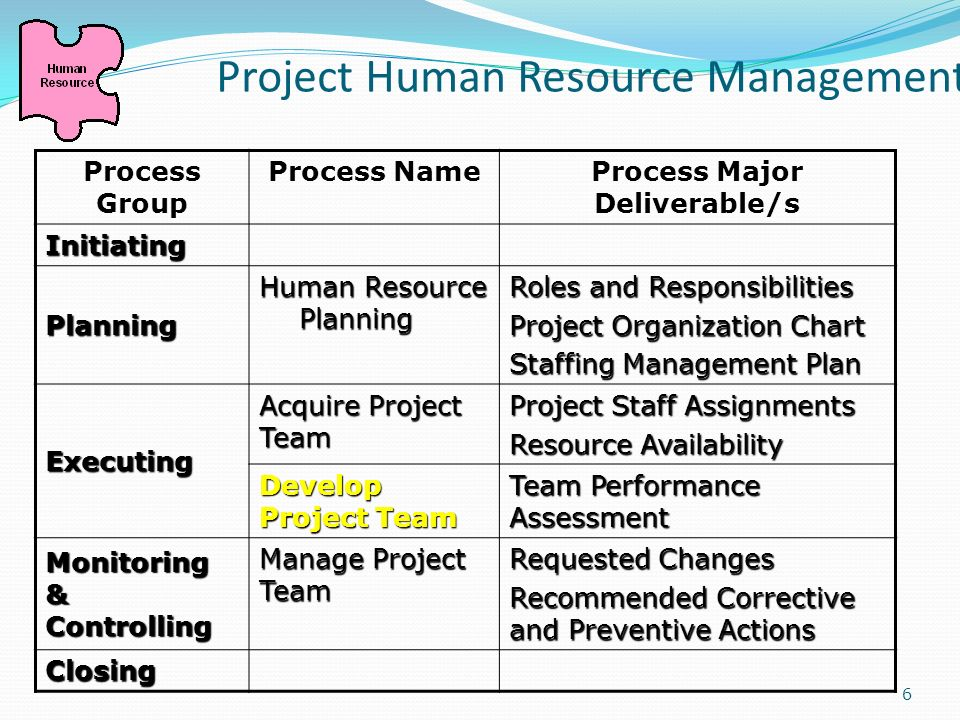 human resource management 240 final project Human resources administrative review  final page 3 executive summary  strategic human resource (shr) management is the term most often used to denote the shift of.