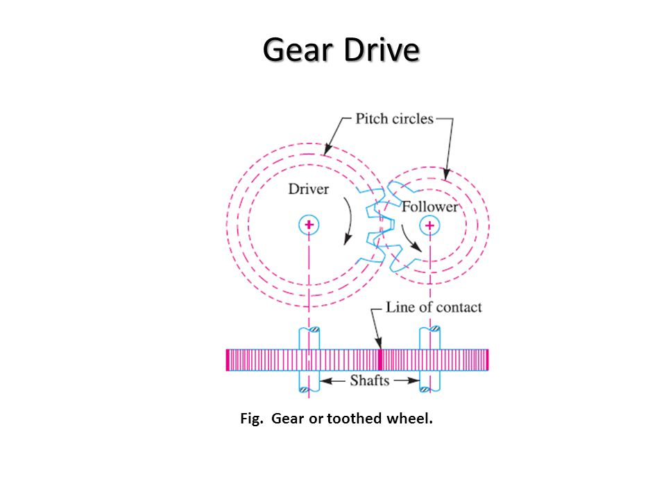 advantages and disadvantages of gear drives pdf