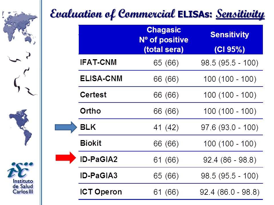 Evaluation of Commercial ELISAs: Sensitivity
