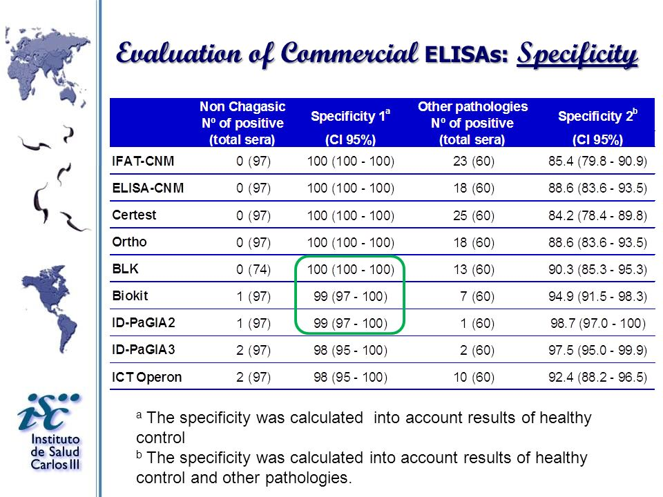 Evaluation of Commercial ELISAs: Specificity