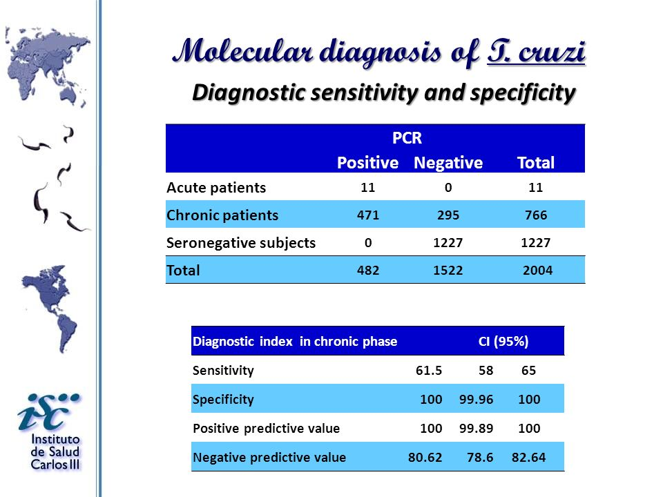 Molecular diagnosis of T. cruzi Diagnostic sensitivity and specificity