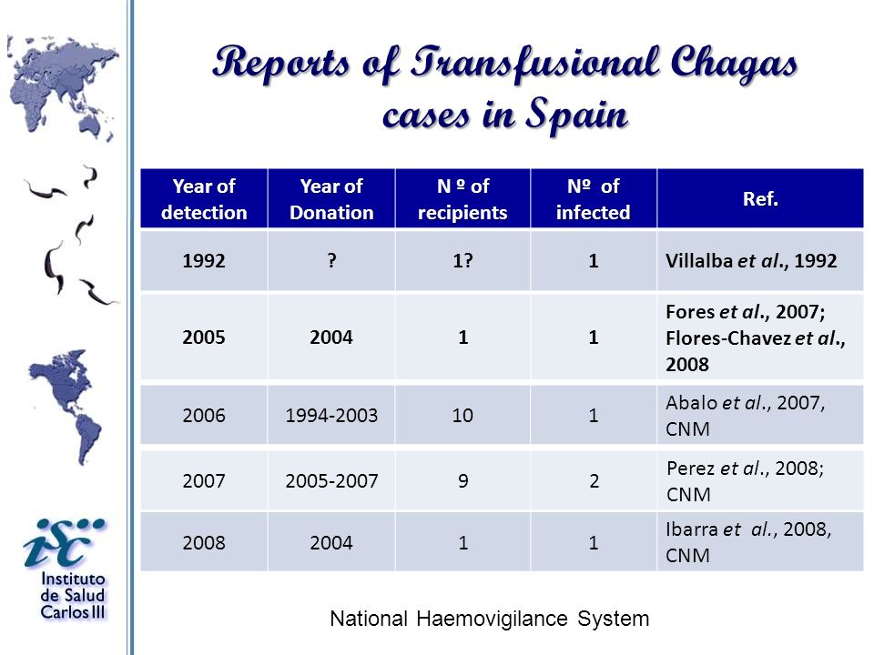Reports of Transfusional Chagas cases in Spain