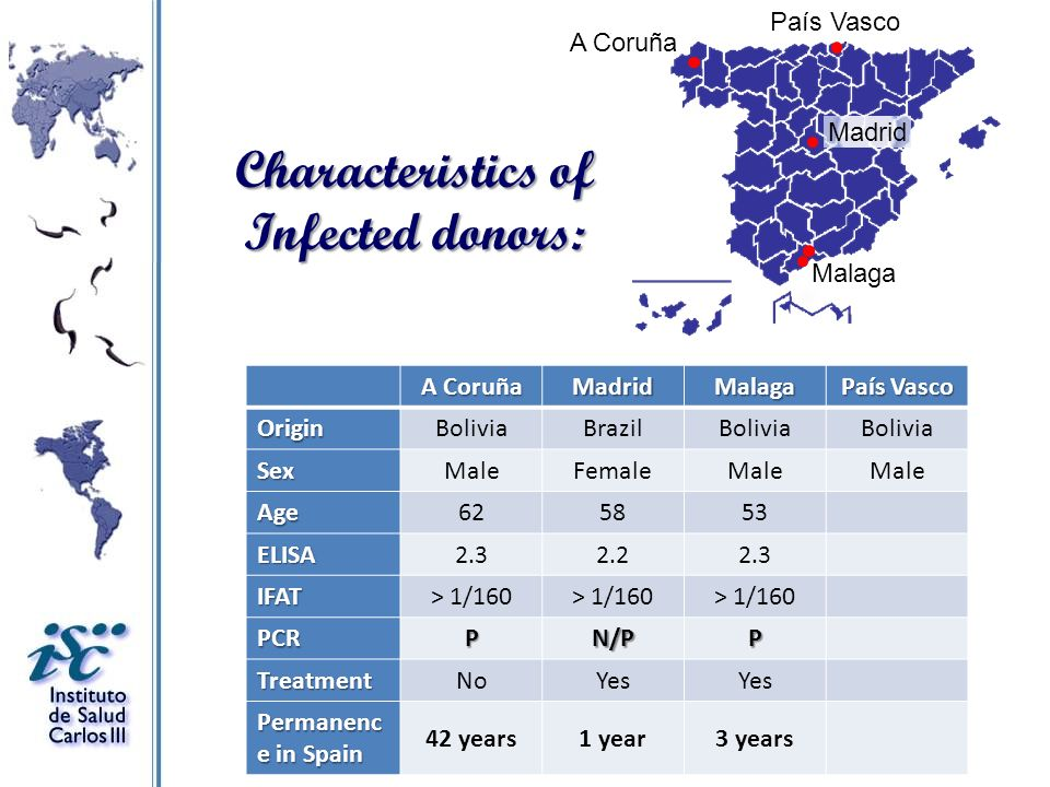 Characteristics of Infected donors: