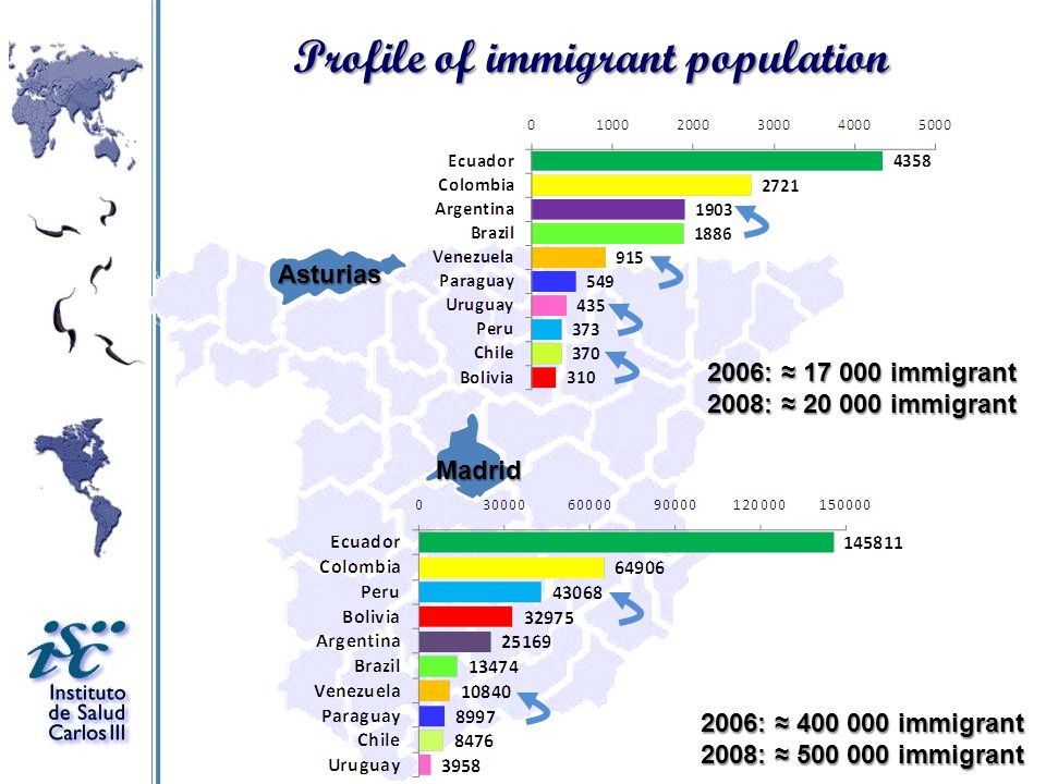Profile of immigrant population