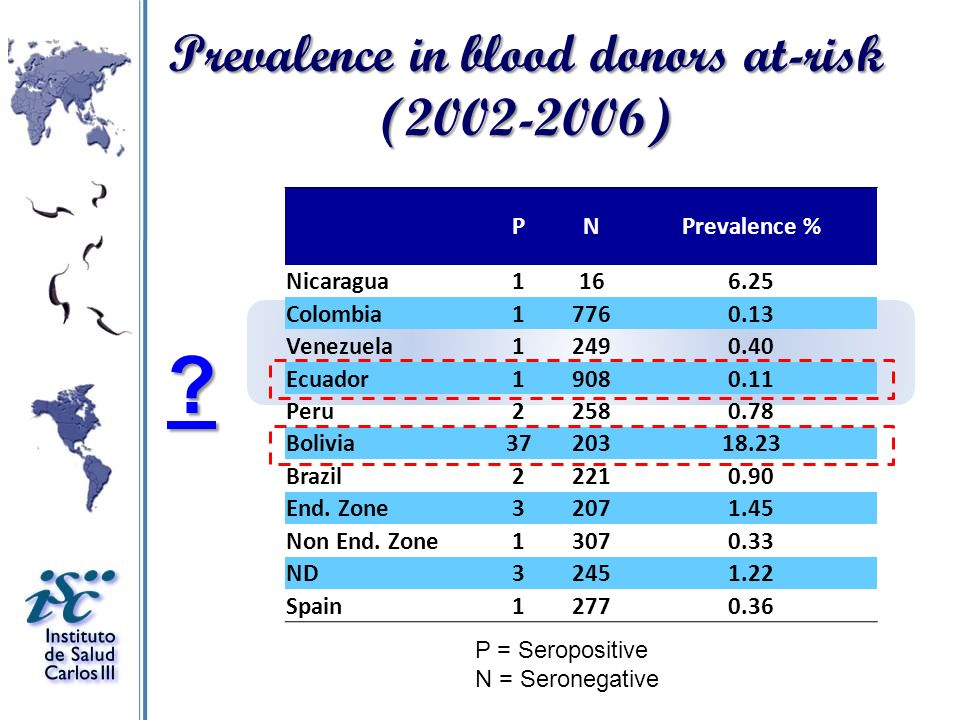 Prevalence in blood donors at-risk (2002-2006)
