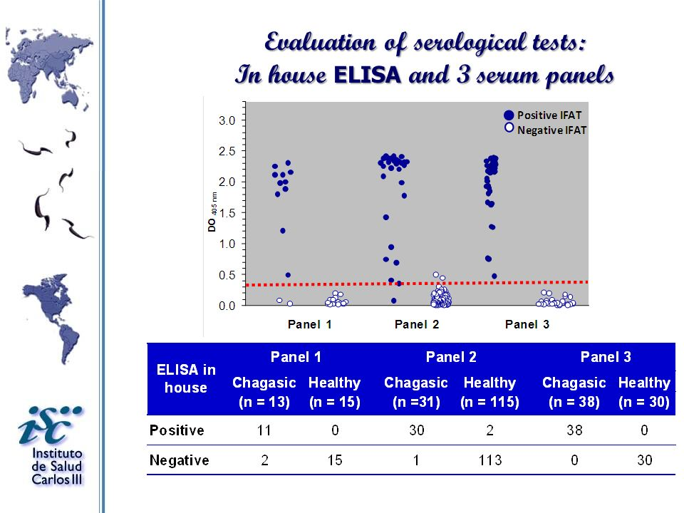 Evaluation of serological tests: In house ELISA and 3 serum panels