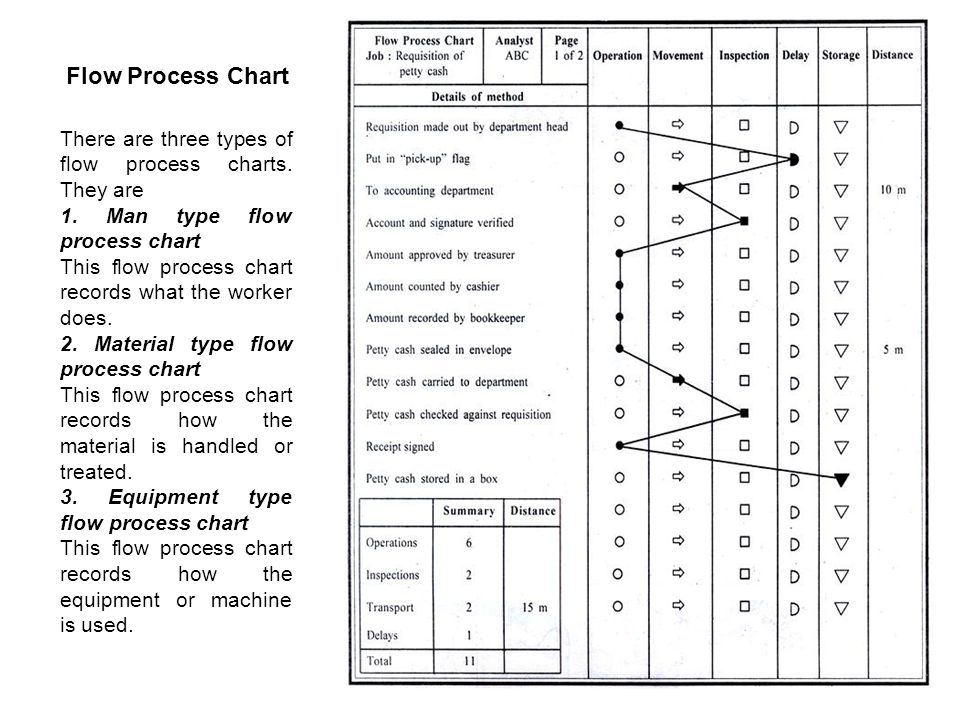 man type flow process chart Flow process chart presented by: types of flow process chart man type flow process charts a flow process chart is a chart of all the activities.