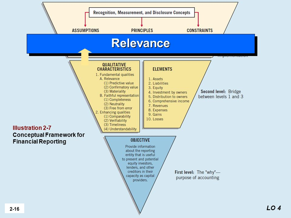 conceptual relevance Conceptual understanding  without neglecting the importance of experience, the conceptual-change view defines learning as the modification of current concepts and.