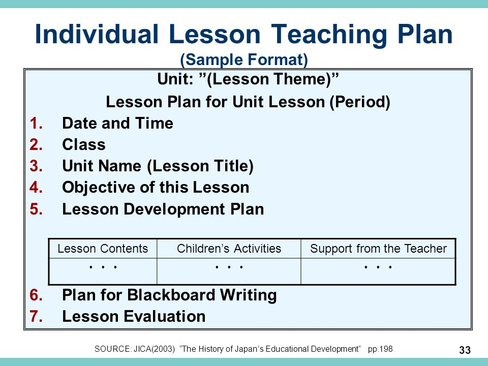 writing thesis lesson plans