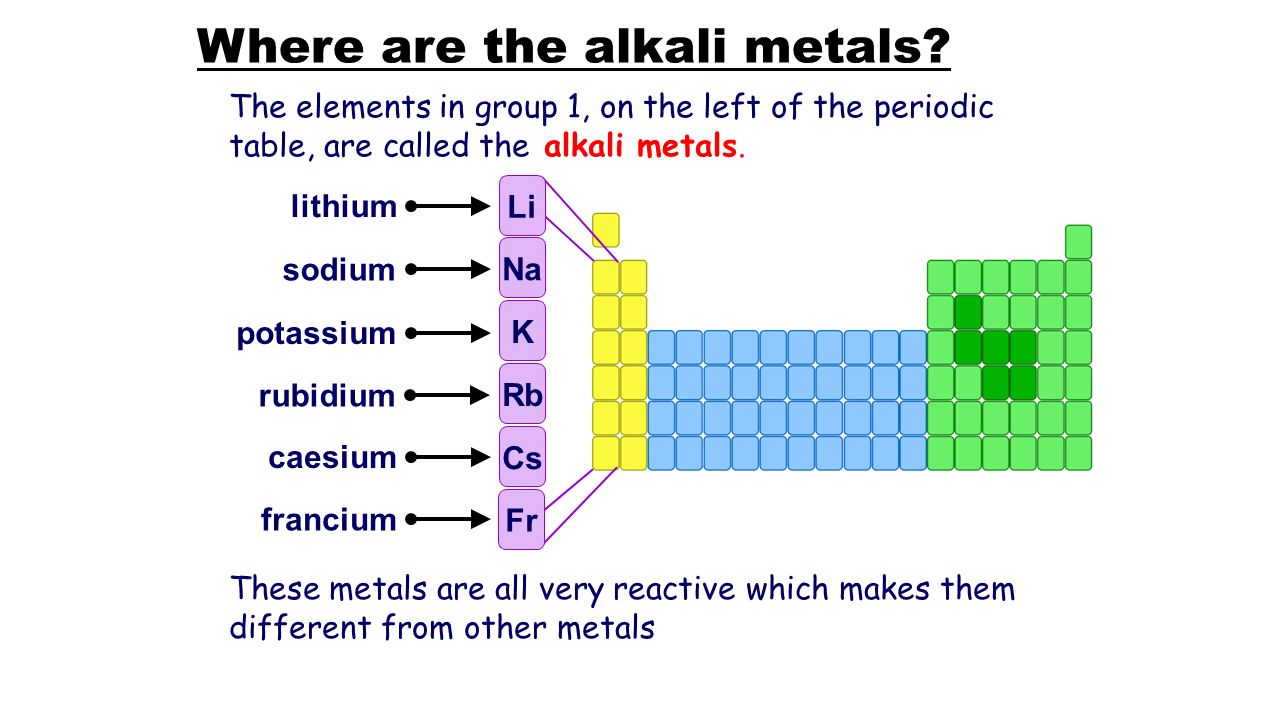 where are the alkali metals - Periodic Table Alkali Metals Reactivity