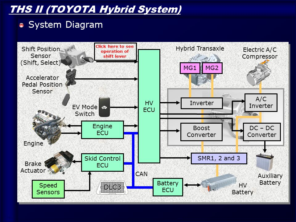 Toyota Hybrid Technology Ppt Download