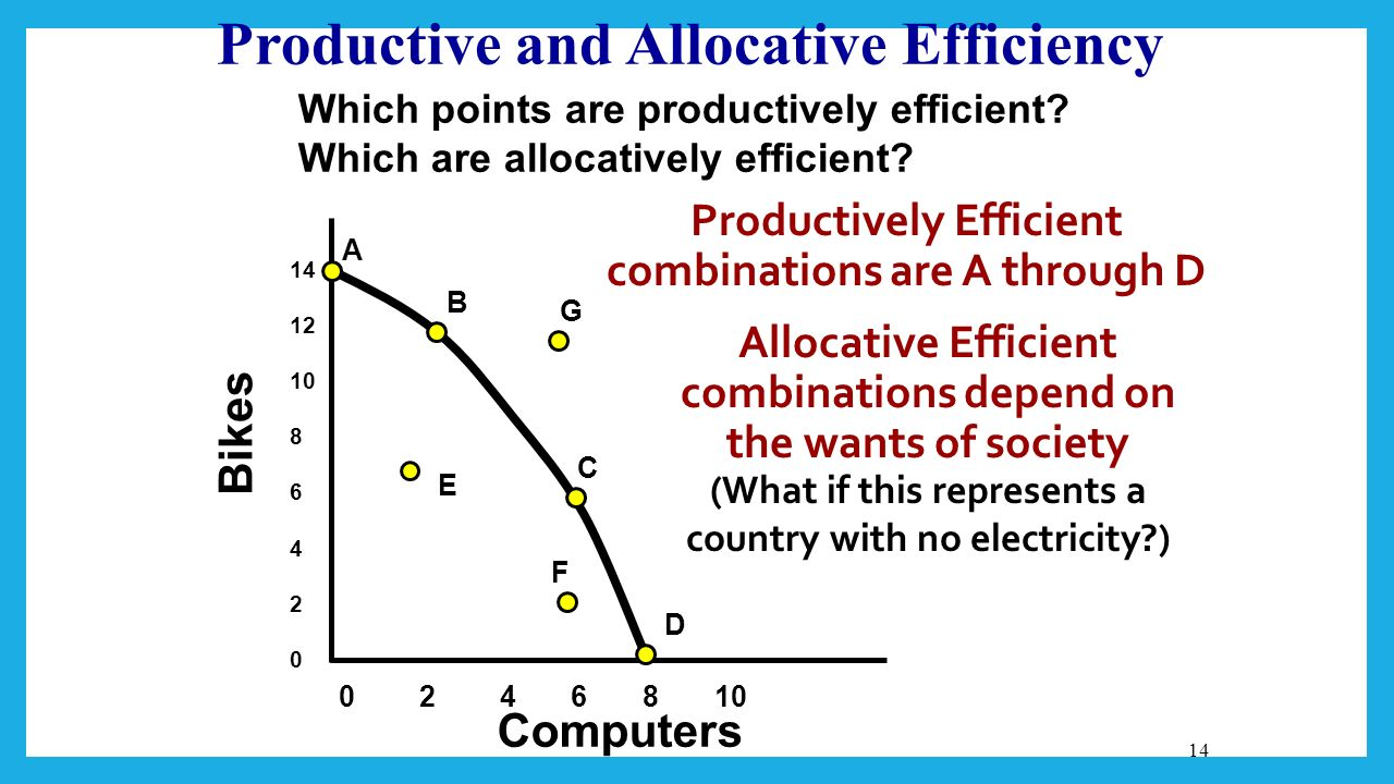 how to find allocative efficiency