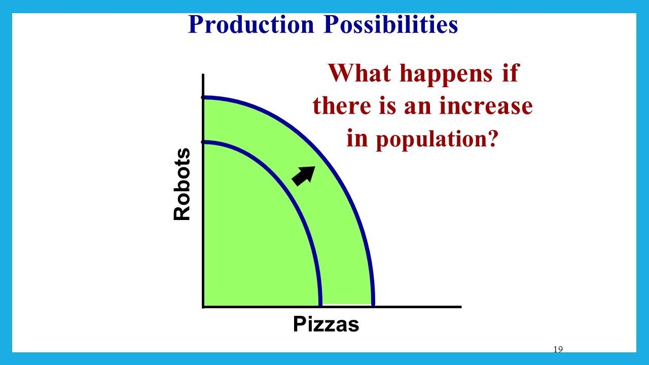 how to draw a production possibility curve