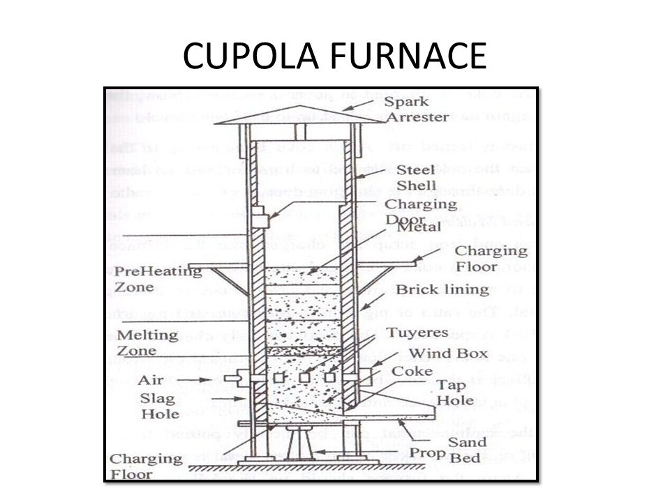 cupola furnace diagram  - 28 images