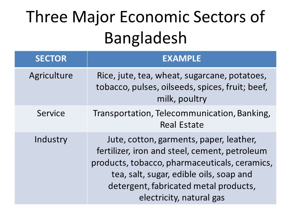 sector wise gdp of bangladesh Economic development status of bangladesh  sector wise contribution to gdp  the following graph describes the year wise gdp growth rate of bangladesh.