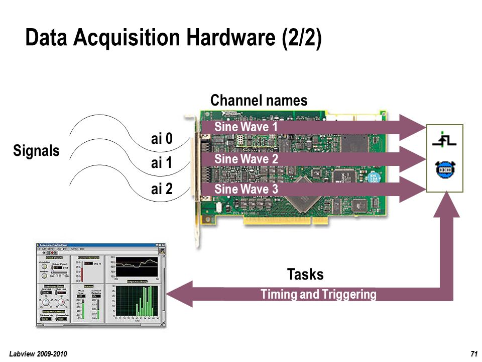 Data Acquisition Hardware : Labview course ppt download