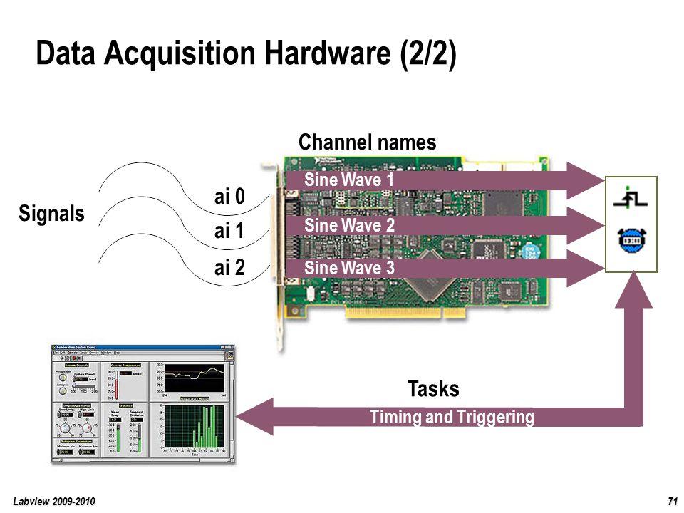 Data Acquisition Set : Labview course ppt download