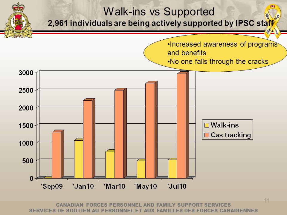 Walk-ins vs Supported 2,961 individuals are being actively supported by IPSC staff