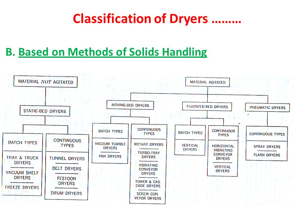 drying of solids Drying[′drī ŋ] (chemistry) an operation in which a liquid, usually water, is removed from a wet solid in equipment termed a dryer a process of oxidation whereby a .
