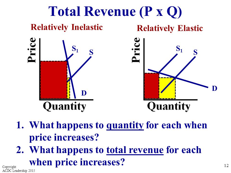 how will bmw use price elasticity to increase revenue This video goes over the method of calculating point price elasticity of demand could you solve the following qdbmw= quantity demanded of bmw per year, pbmw= average price of bmw, pm= average price of mercedes, i= average personal income no - you actually need to use the absolute value.
