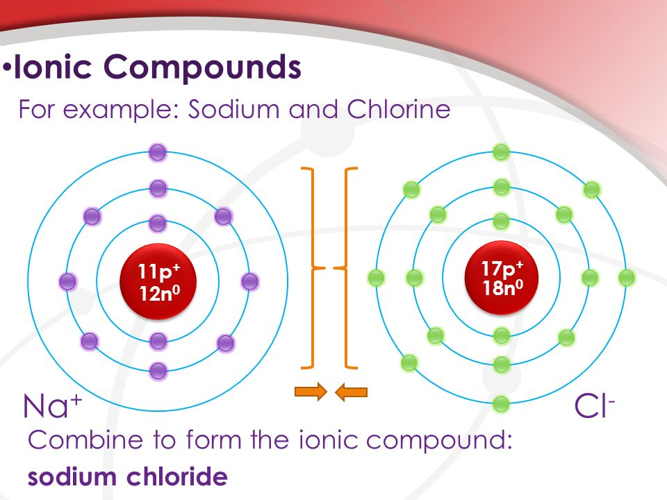 Naming Ionic & Molecular Compounds - ppt video online download
