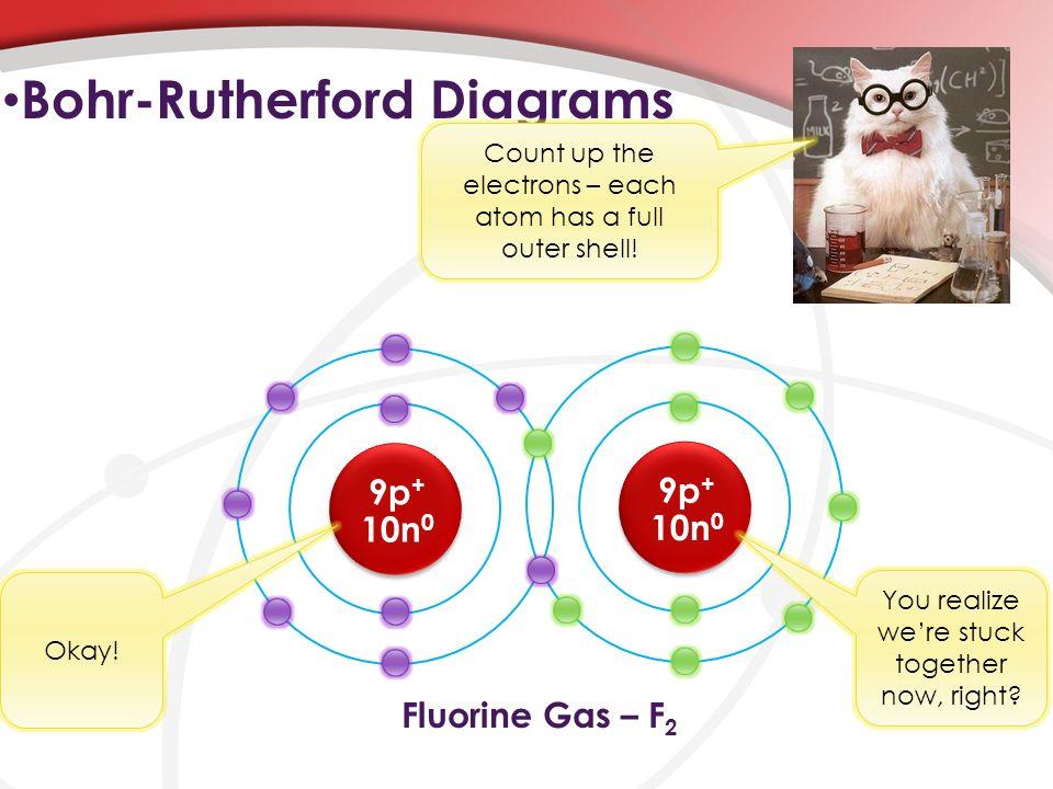 f2 bohr diagram naming ionic & molecular compounds - ppt video online download platinum bohr diagram of atom