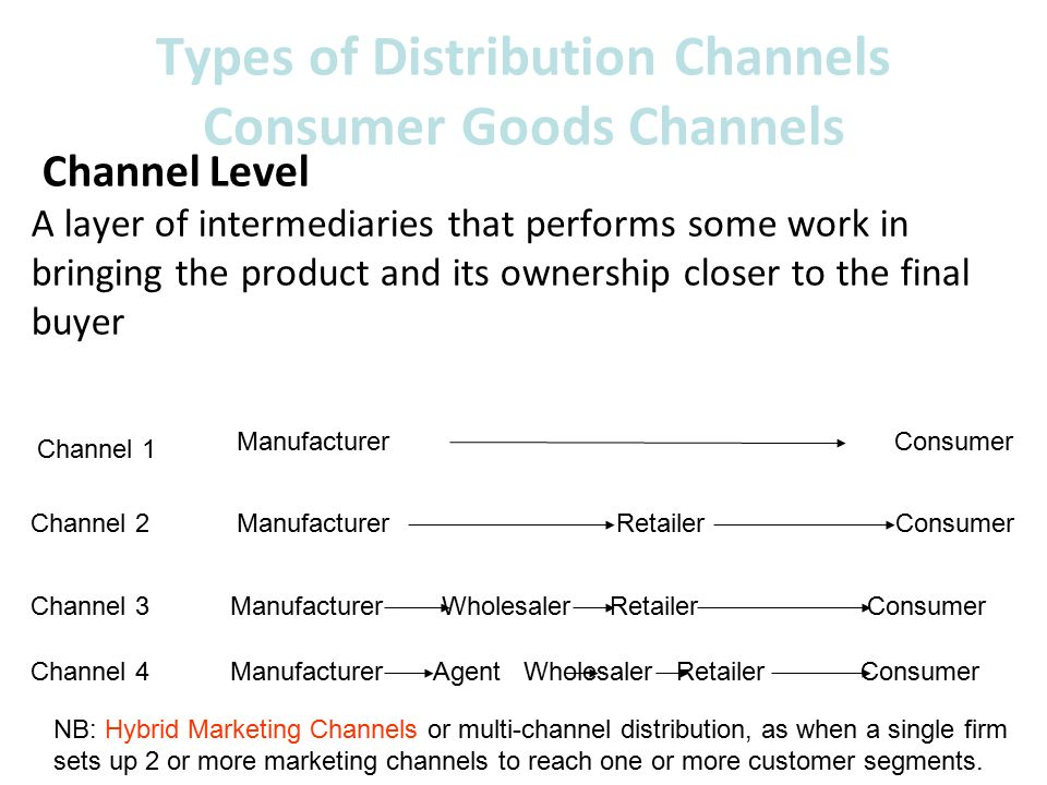 types of marketing channels for consumer products Affiliate marketing (also sometimes referred to as affiliate programs) is a type of   strategic channel marketing and distribution is about getting the product to the  end user in the  transporter wholesaler retailer, and finally the consumer.