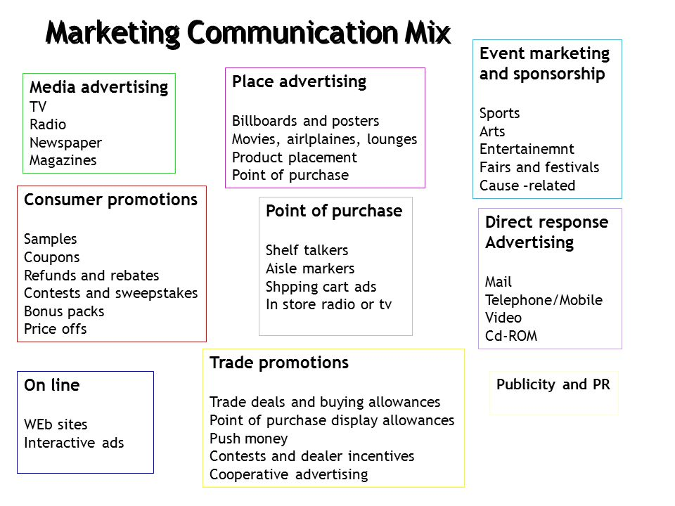 nike marketing communication mix This is a marketing strategy analysis on the company nike this is a marketing strategy analysis on the company nike skip navigation  the seven ps of the marketing mix: marketing strategies .
