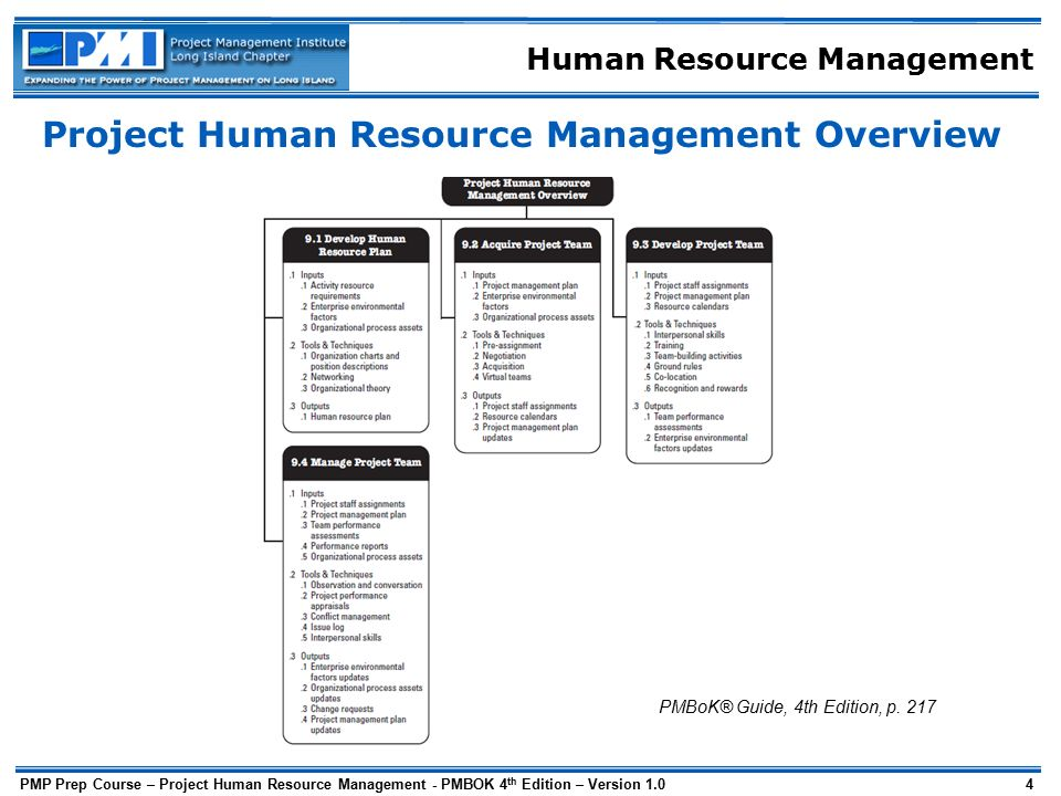 About Human Resource Management (HRM)